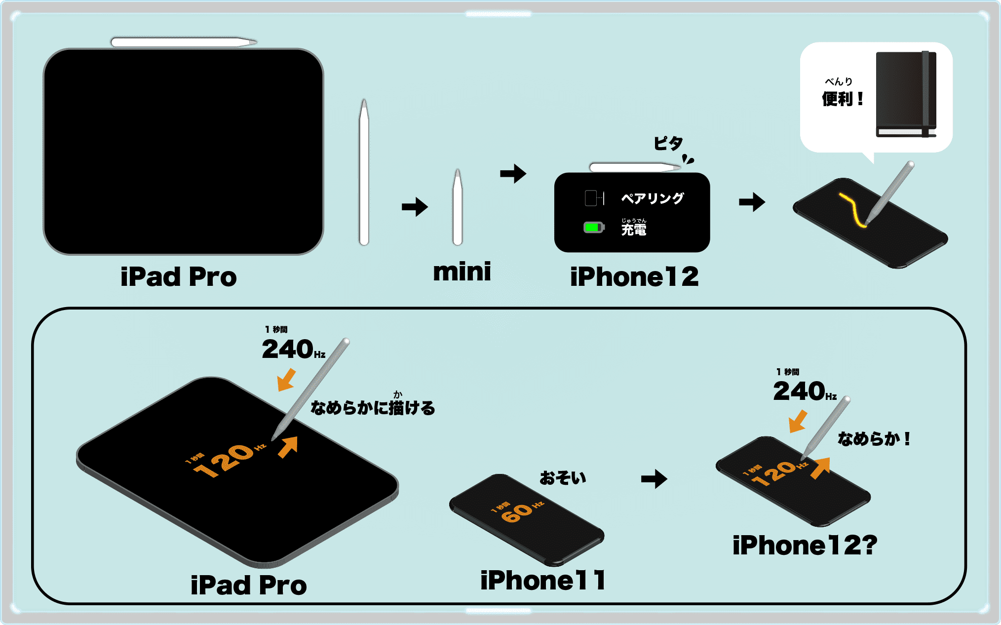 iPhone12 Pro & Apple Pencil mini